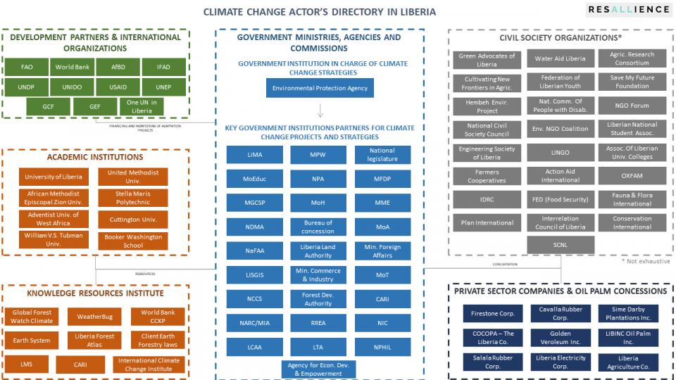 Key actors climate change directory